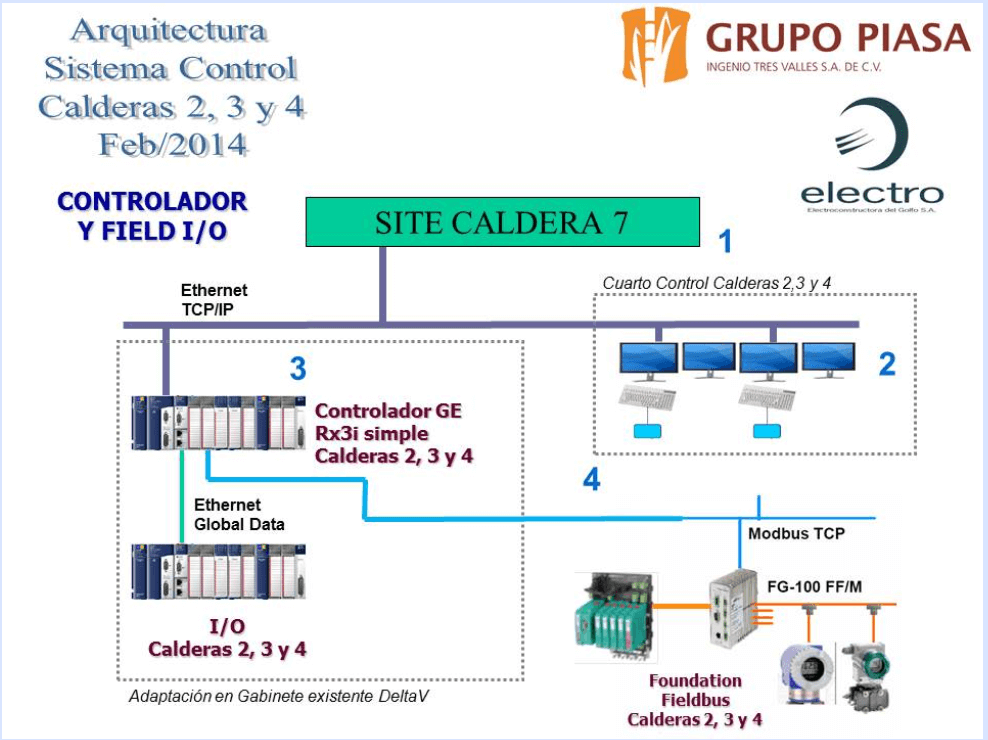 Calderas 3 y 4 (ITVSA Calderas)